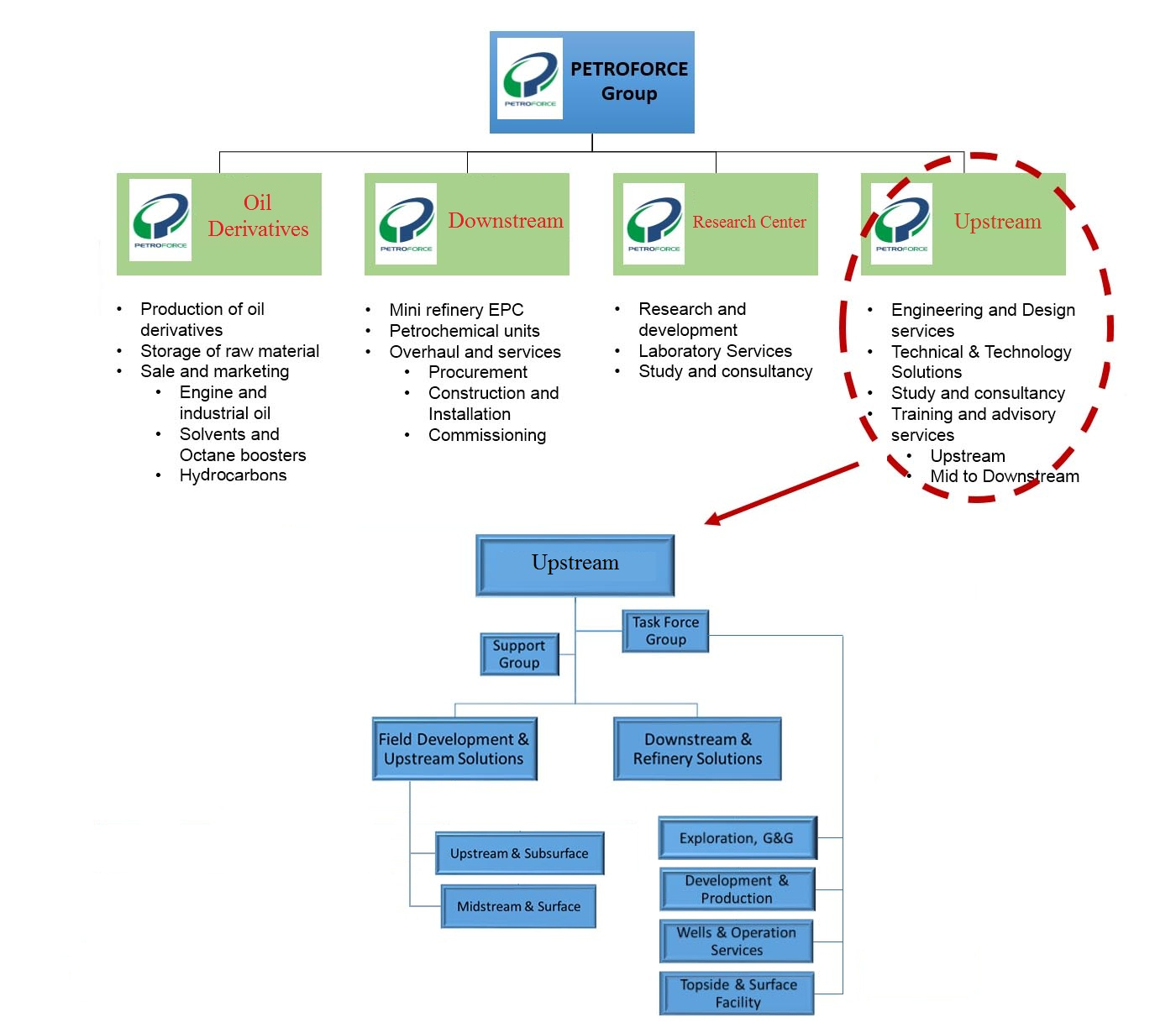 Organization Chart | PETROFORCE GROUP